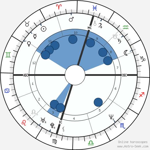 Michael Damian wikipedia, horoscope, astrology, instagram