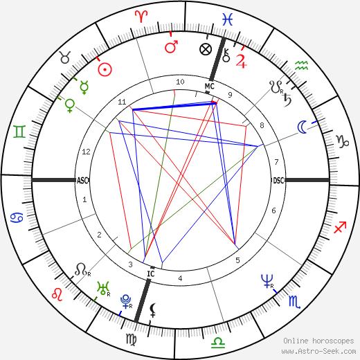 Michael Damian день рождения гороскоп, Michael Damian Натальная карта онлайн