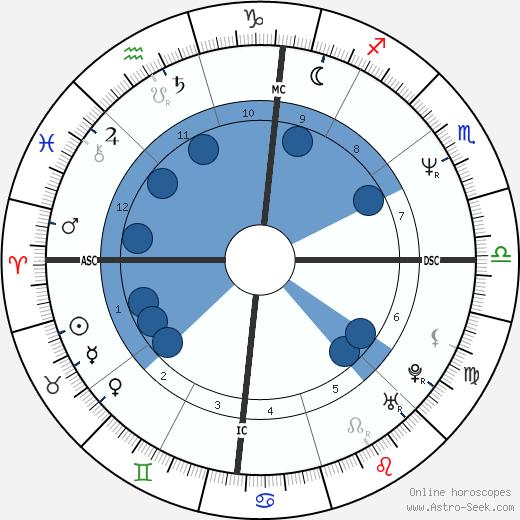 Michael Scott Dill wikipedia, horoscope, astrology, instagram