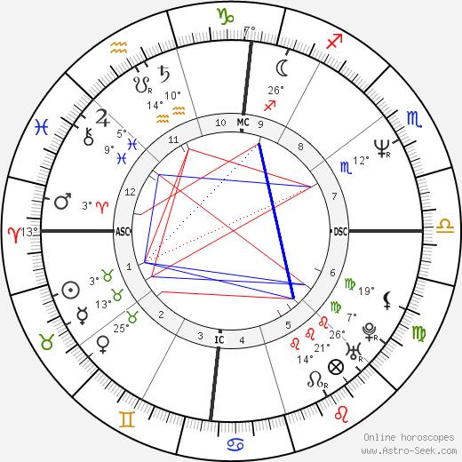 Michael Scott Dill birth chart, biography, wikipedia 2019, 2020
