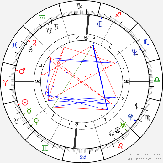 Michael Scott Dill birth chart, Michael Scott Dill astro natal horoscope, astrology