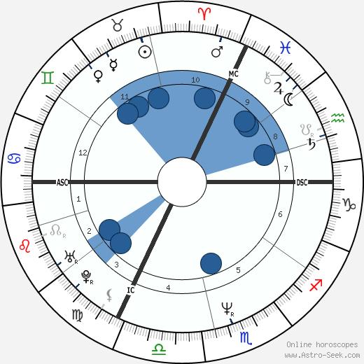 Michel Angely wikipedia, horoscope, astrology, instagram