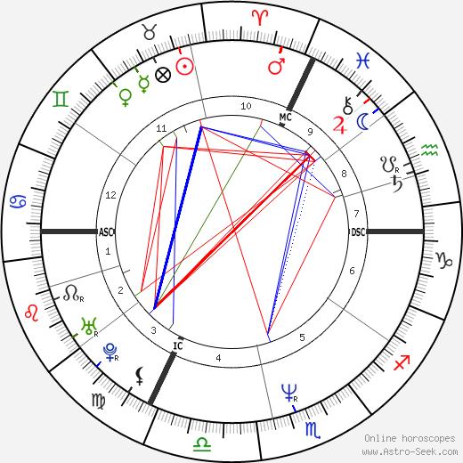 Michel Angely tema natale, oroscopo, Michel Angely oroscopi gratuiti, astrologia