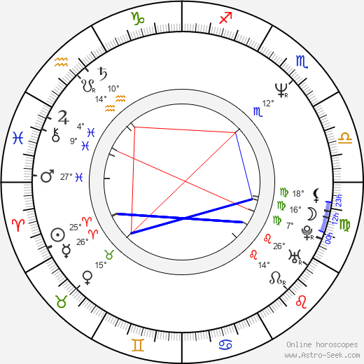 Mihaela Popa birth chart, biography, wikipedia 2019, 2020