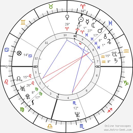 Mike Ness birth chart, biography, wikipedia 2020, 2021