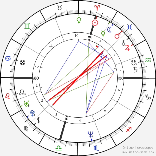 Mike Ness birth chart, Mike Ness astro natal horoscope, astrology