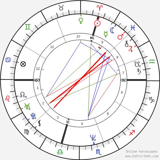 Mike Ness tema natale, oroscopo, Mike Ness oroscopi gratuiti, astrologia