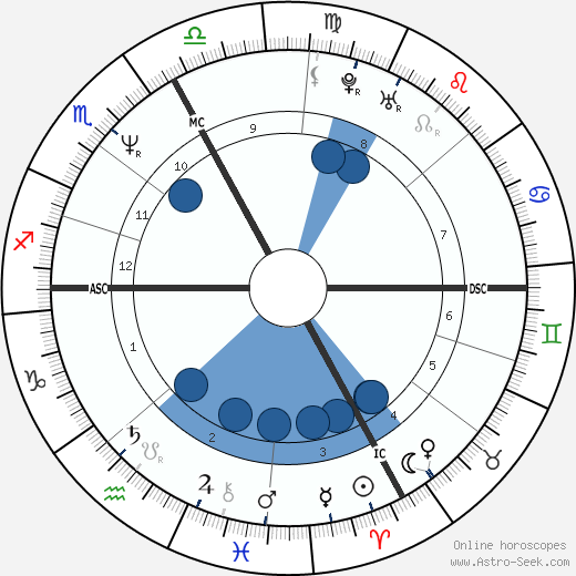 Nik P. wikipedia, horoscope, astrology, instagram