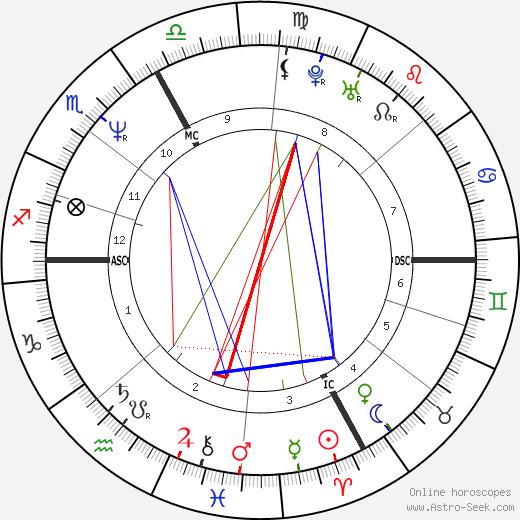 Nik P. tema natale, oroscopo, Nik P. oroscopi gratuiti, astrologia