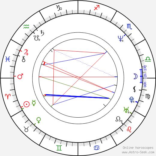 Niki Harris astro natal birth chart, Niki Harris horoscope, astrology