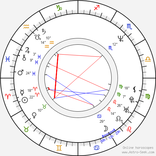 Pavol Habera birth chart, biography, wikipedia 2019, 2020