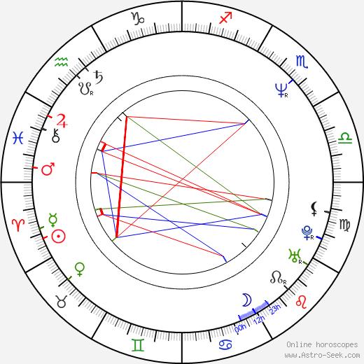 Pavol Habera день рождения гороскоп, Pavol Habera Натальная карта онлайн