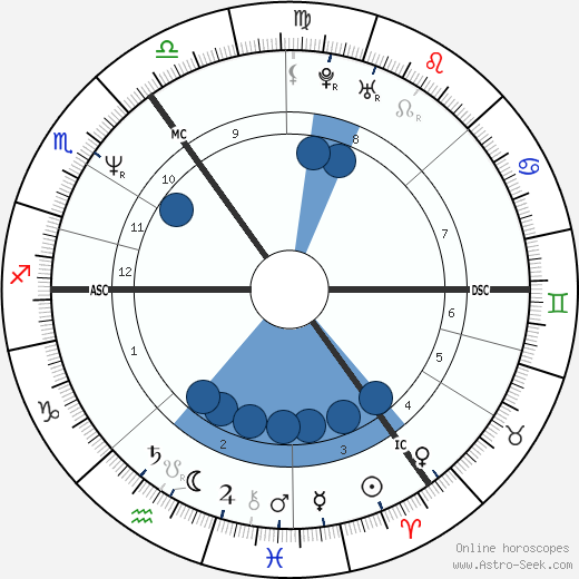 Phillip Schofield wikipedia, horoscope, astrology, instagram