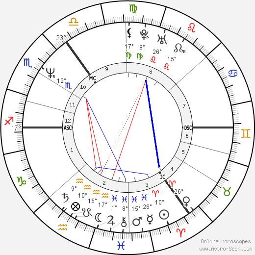 Phillip Schofield birth chart, biography, wikipedia 2020, 2021