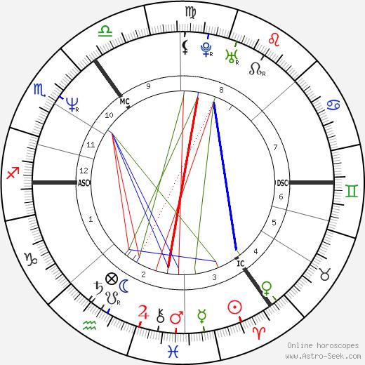 Phillip Schofield birth chart, Phillip Schofield astro natal horoscope, astrology