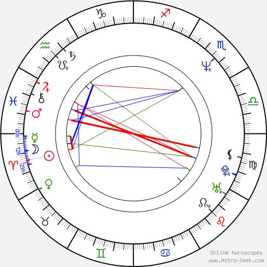 Piotr Siwkiewicz astro natal birth chart, Piotr Siwkiewicz horoscope, astrology