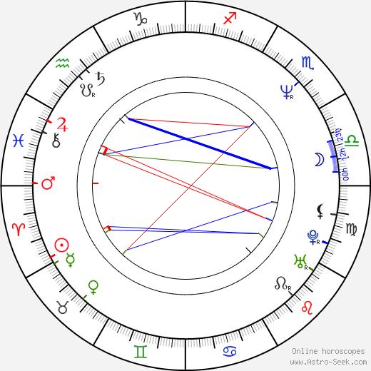 Poonam Dhillon birth chart, Poonam Dhillon astro natal horoscope, astrology