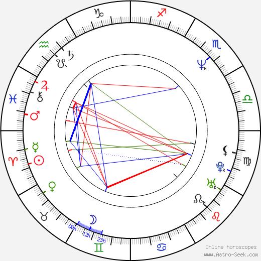 Radomír Šimůnek день рождения гороскоп, Radomír Šimůnek Натальная карта онлайн
