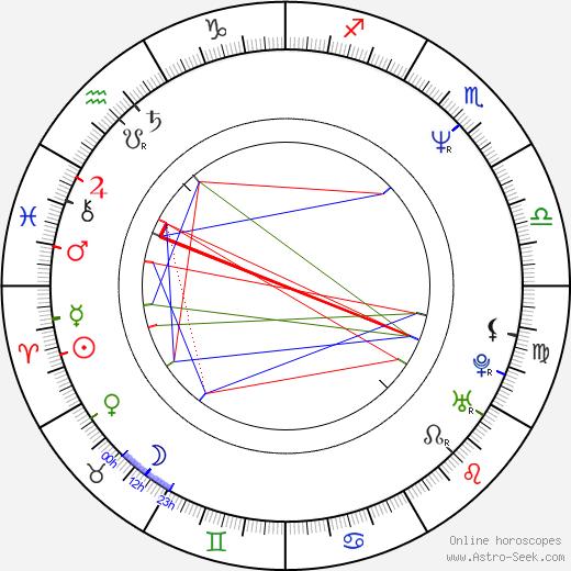 Rasťo Piško birth chart, Rasťo Piško astro natal horoscope, astrology