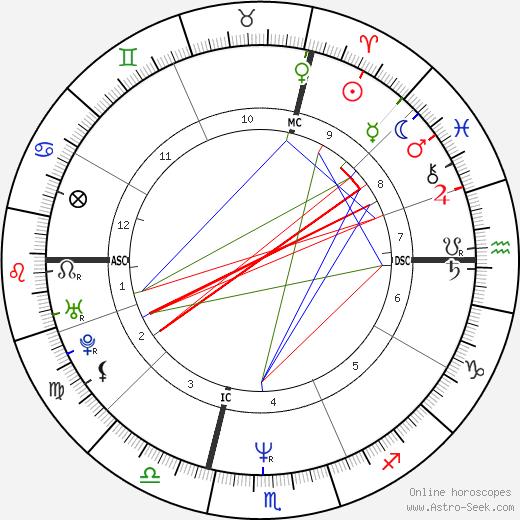 Roberto Succo astro natal birth chart, Roberto Succo horoscope, astrology