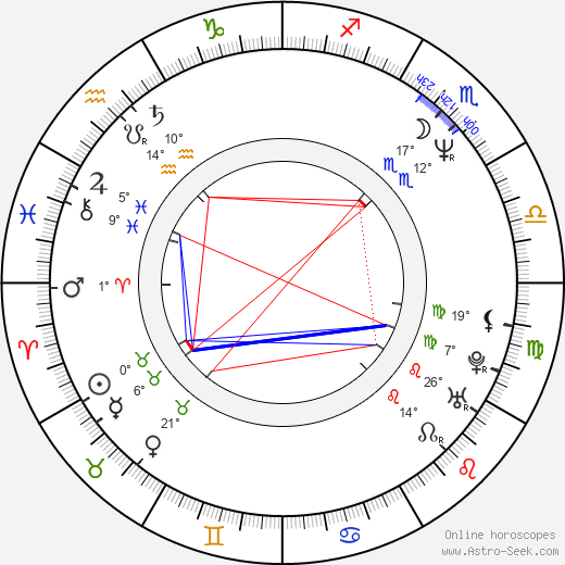 Romana Chvalová birth chart, biography, wikipedia 2018, 2019