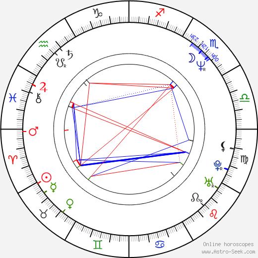 Romana Chvalová astro natal birth chart, Romana Chvalová horoscope, astrology