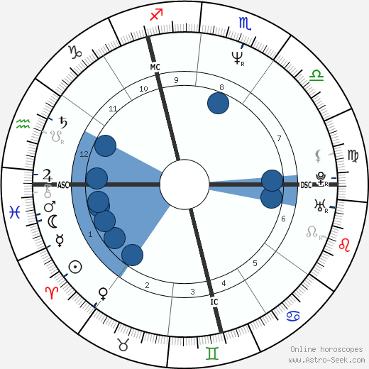 Sophie Moressee-Pichot wikipedia, horoscope, astrology, instagram