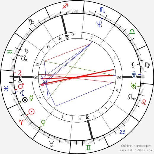 Sophie Moressee-Pichot birth chart, Sophie Moressee-Pichot astro natal horoscope, astrology