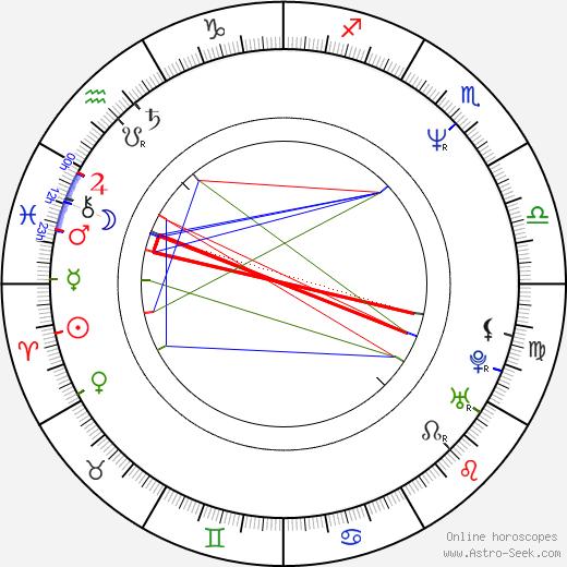 Sridhar Rangayan birth chart, Sridhar Rangayan astro natal horoscope, astrology