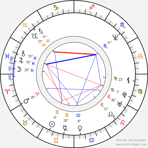 Andrei Panin birth chart, biography, wikipedia 2019, 2020