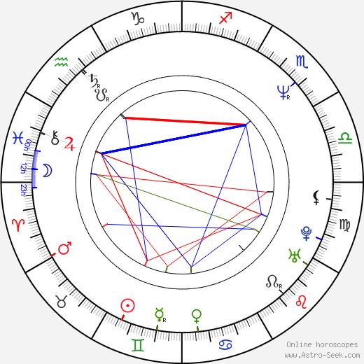 Andrei Panin birth chart, Andrei Panin astro natal horoscope, astrology