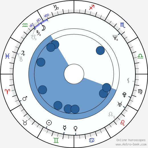 Arthur Berkut wikipedia, horoscope, astrology, instagram