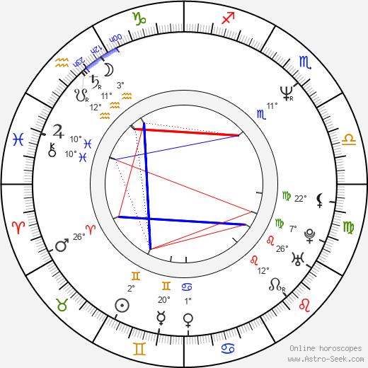 Arthur Berkut birth chart, biography, wikipedia 2020, 2021