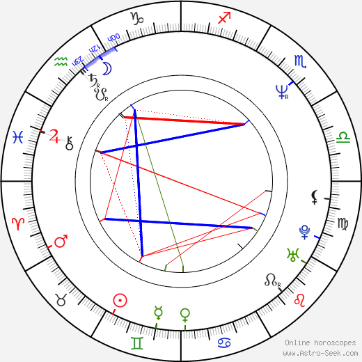 Arthur Berkut birth chart, Arthur Berkut astro natal horoscope, astrology