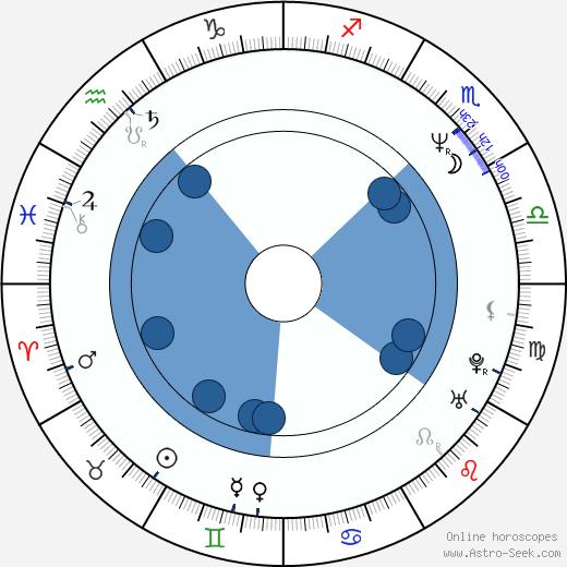 Arturo Peniche wikipedia, horoscope, astrology, instagram