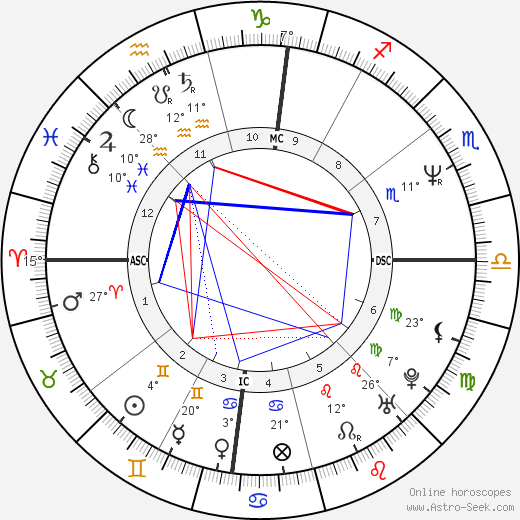 Bobcat Goldthwait birth chart, biography, wikipedia 2019, 2020