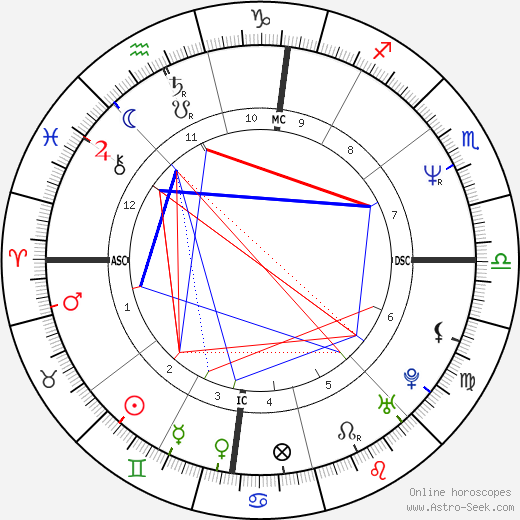 Bobcat Goldthwait astro natal birth chart, Bobcat Goldthwait horoscope, astrology