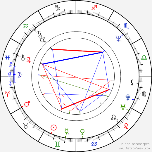 Branko Djuric astro natal birth chart, Branko Djuric horoscope, astrology