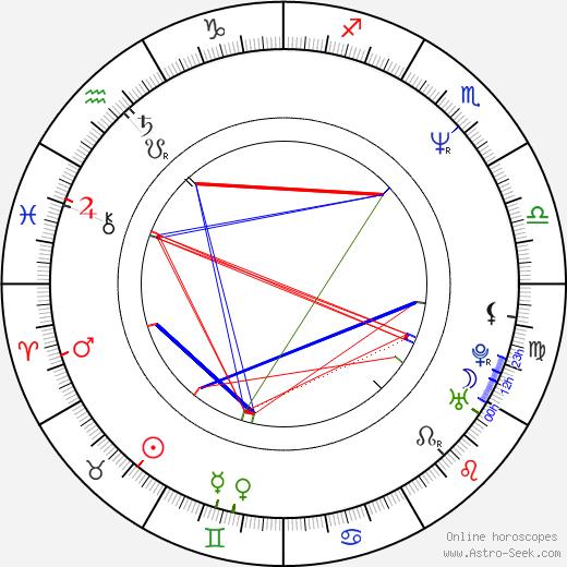 Brett Gurewitz birth chart, Brett Gurewitz astro natal horoscope, astrology