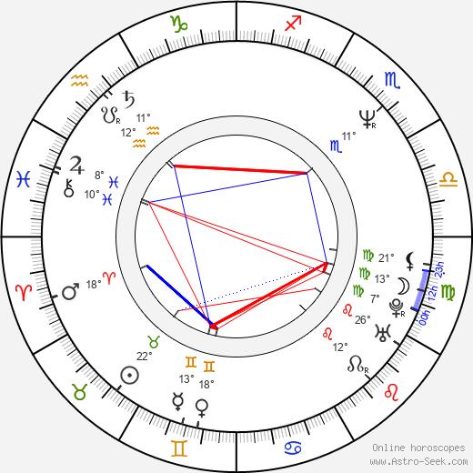 Carl Albert birth chart, biography, wikipedia 2020, 2021