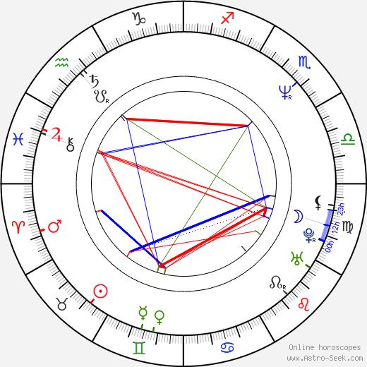 Carl Albert birth chart, Carl Albert astro natal horoscope, astrology