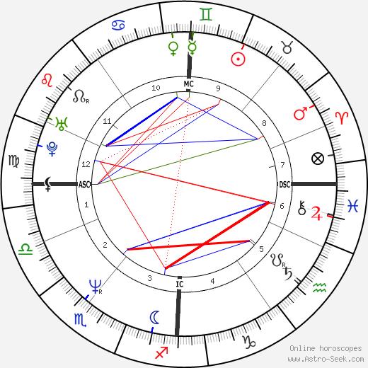 Christiane Felscherinow tema natale, oroscopo, Christiane Felscherinow oroscopi gratuiti, astrologia