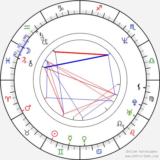 Colin Vearncombe birth chart, Colin Vearncombe astro natal horoscope, astrology