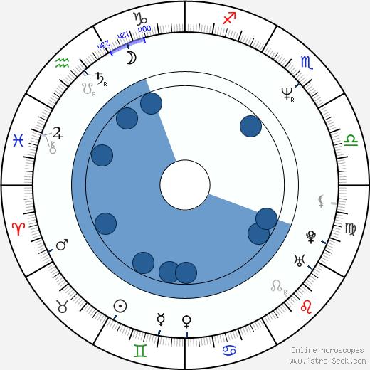 Colleen Flynn wikipedia, horoscope, astrology, instagram
