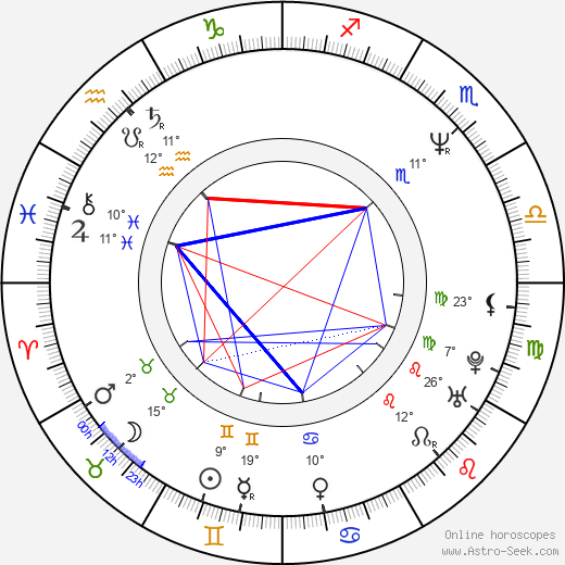 Corey Hart birth chart, biography, wikipedia 2020, 2021