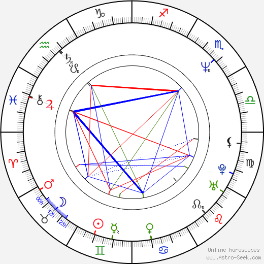 Corey Hart birth chart, Corey Hart astro natal horoscope, astrology
