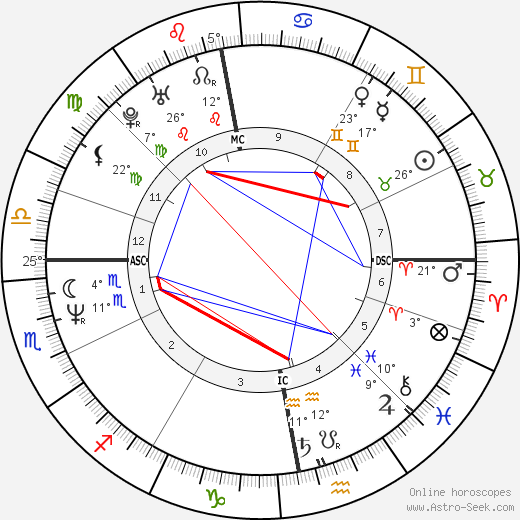 Craig Ferguson birth chart, biography, wikipedia 2018, 2019