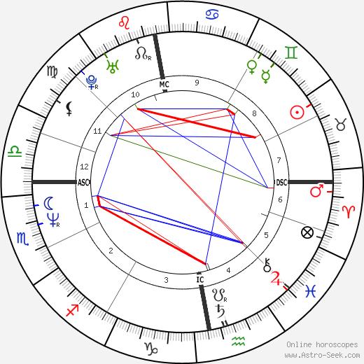 Craig Ferguson astro natal birth chart, Craig Ferguson horoscope, astrology
