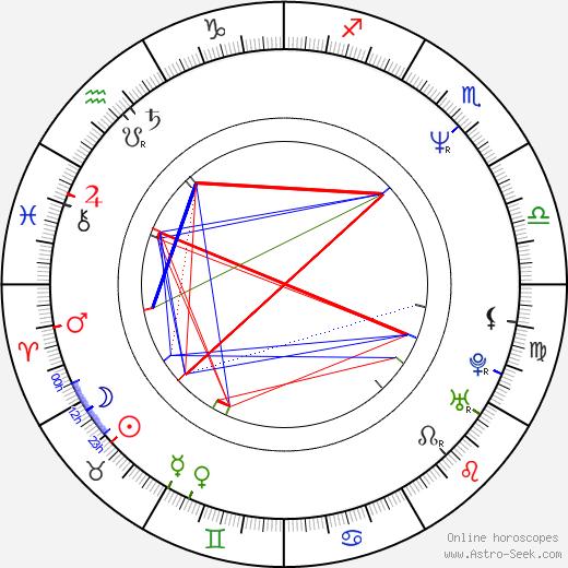 Dagmar Sanitrová день рождения гороскоп, Dagmar Sanitrová Натальная карта онлайн