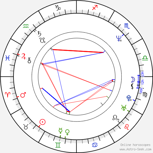 Danny Huston astro natal birth chart, Danny Huston horoscope, astrology